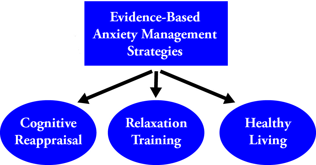 anxiety-management